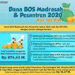 Skema dana BOS Madrasah dan Pesantren 2020